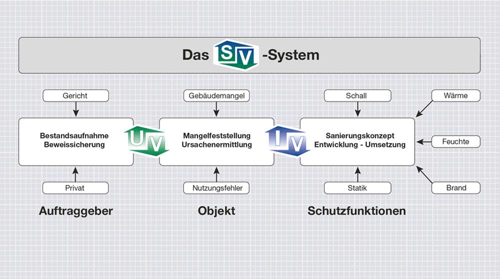 Das SV System